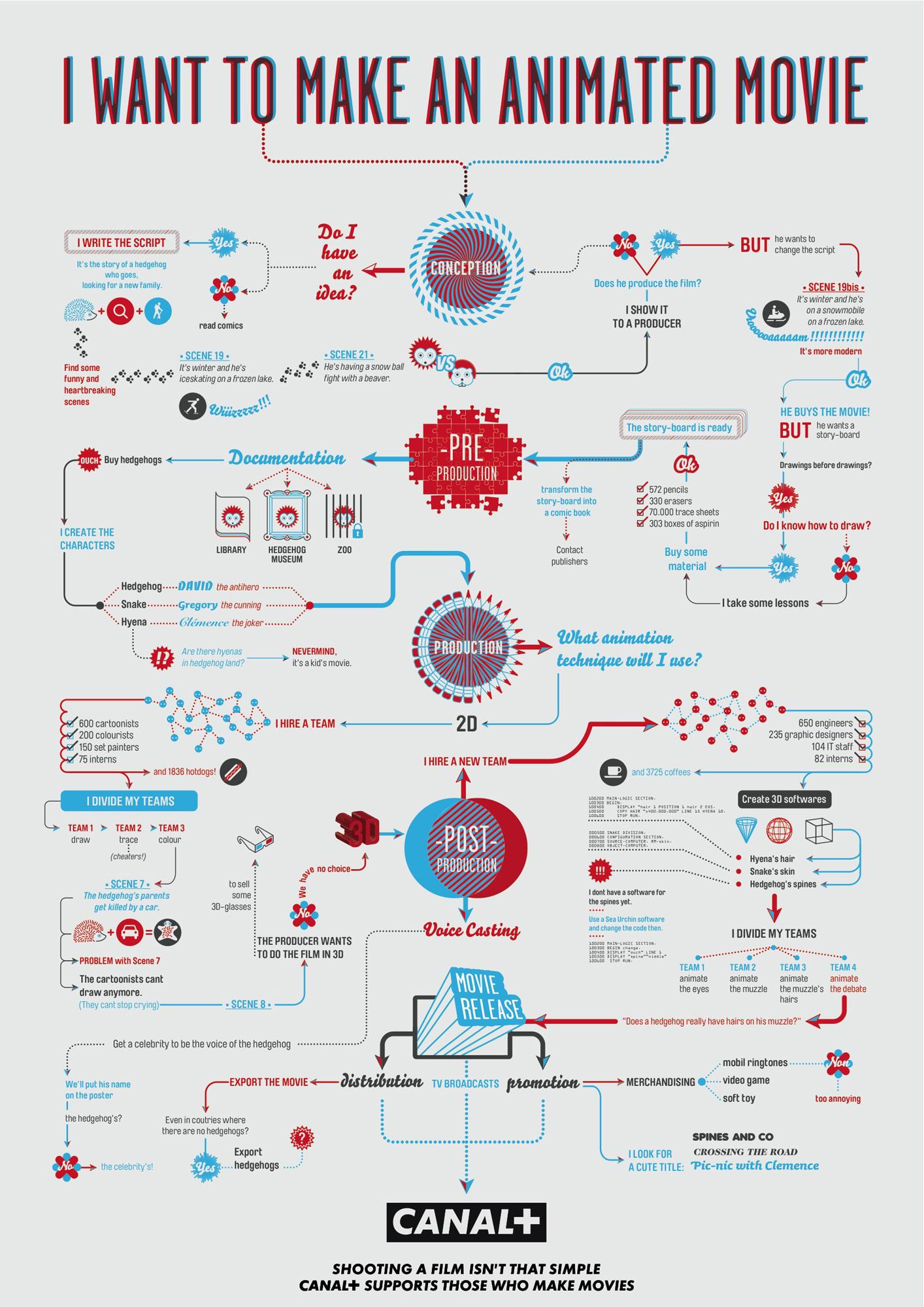 20 of the Best Filmmaking Related Infographics | Filmlinker